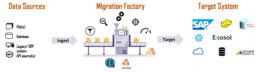 migration_factory