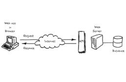 download_flow API Services – Introductie
