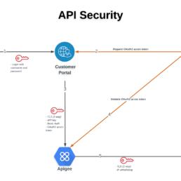 api_security_flow_diagram